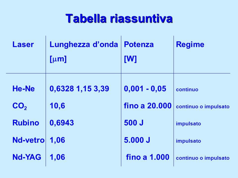 Tabella riassuntiva Laser Lunghezza d'onda Potenza Regime [mm] [W]